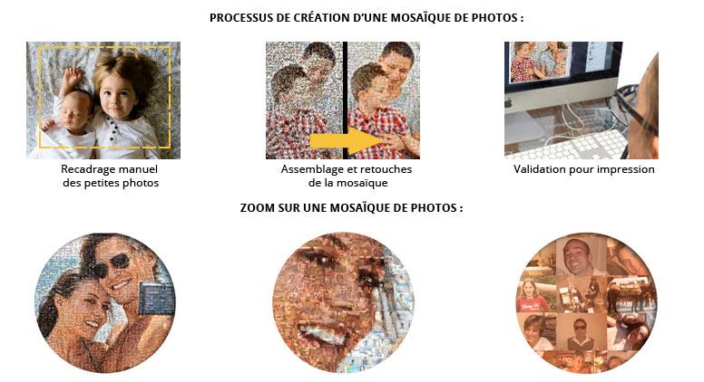 Processus de création d'une mosaïque de photos chez Votreportrait.fr